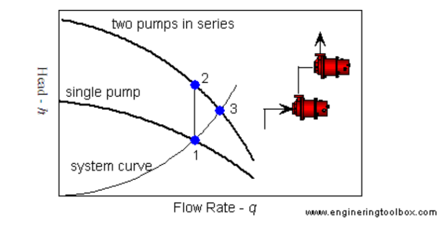 Theory Bites_ System Curves_ Pumps In Series