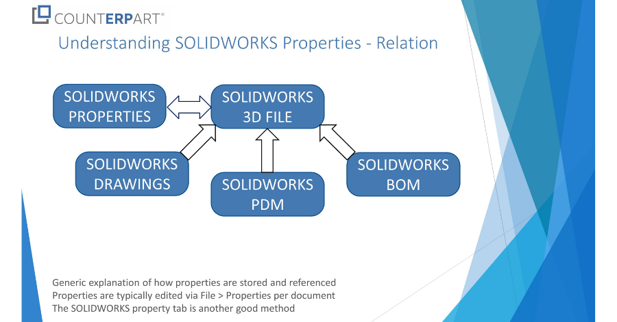 Engineer-to-Order (ETO) Pump Manufacturers Understanding SOLIDWORKS