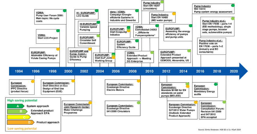 Europump Figure 2_ Timeline of Energy Efficiency in Pumping Systems