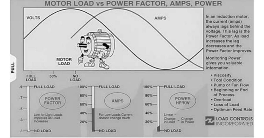 Load Controls Mr. Motor Load sliderule