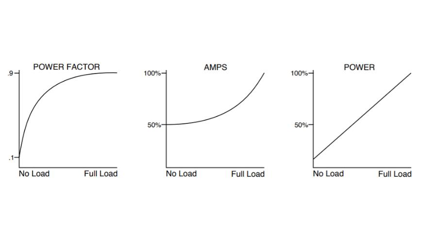 Load Controls Power Factor