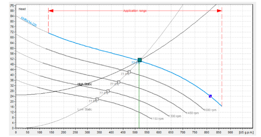 Pump Considerations for Variable Speed Applications full speed performance curve.