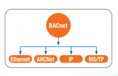 IFS BACnet INTEGRATION