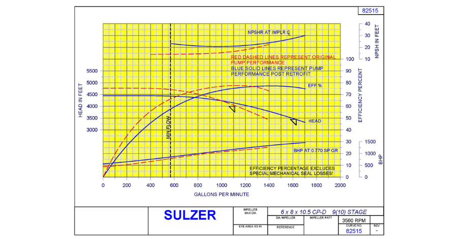 Sulzer The predicted pump performance curve achieved by the retrofitted pump