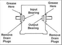 Dynamatic lubrication-points to Prevent Breakdowns