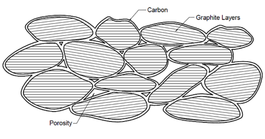 From Powders to Parts (Part 1) The diagram above shows carbon graphite that has been sent through the baking process.