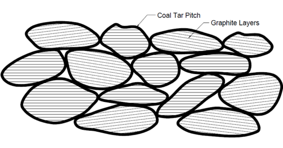 "From Powders to Parts (Part 1)The diagram above shows a microscopic view of ""green"" carbon graphite."