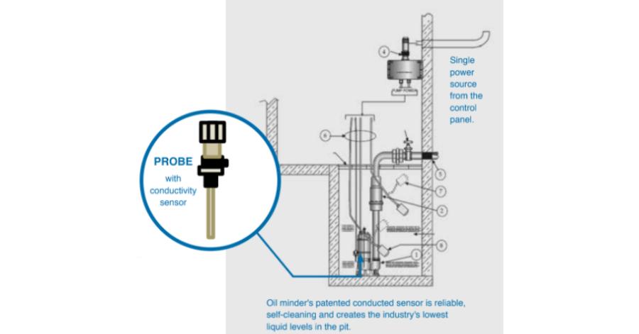 IFS Elevator Sump Pump Selection Criteria Probe