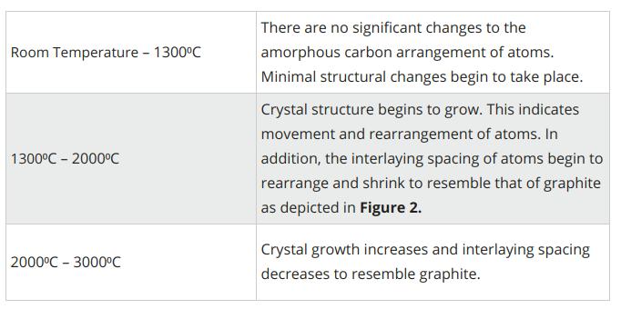 Metcar graphitization temperatures