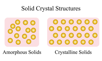 Metcar Figure 3. Representation of amorphous solids compared to crystalline solids