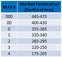A.W. Chesterton Figure 1 Grease Penetration Equipment and NLGI Grade Table