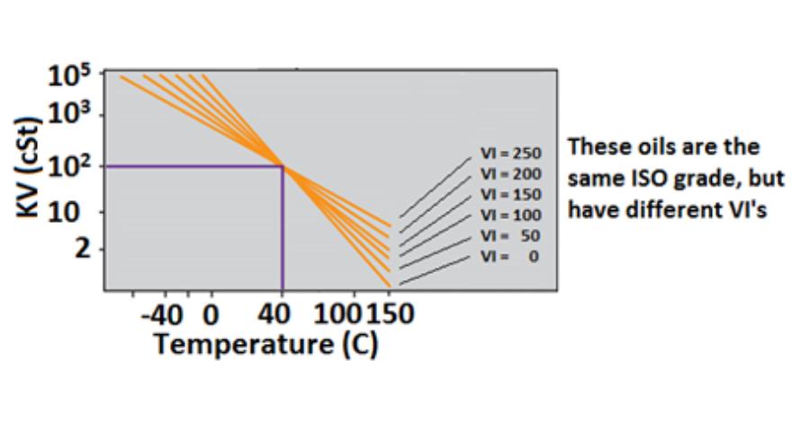 A.W. Chesterton Figure 2 Kinematic Viscosity Measurement and VI Graph