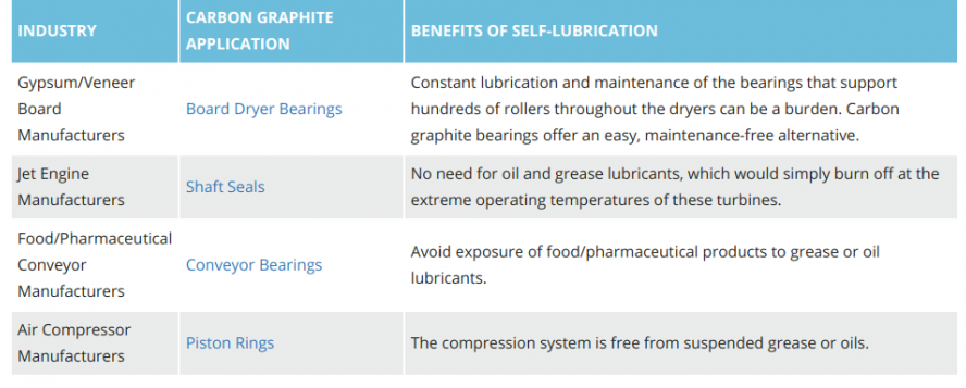Metcar THE SCIENCE OF SELF-LUBRICATION IN INDUSTRIAL APPLICATIONS