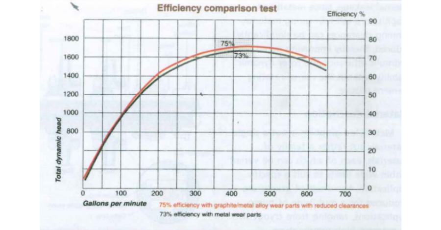 Graphalloy Figure 3_ Hydraulic efficiency comparison
