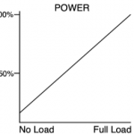 Load Controls fig 1 Load Controls Giving your Pumps a Power Checkup