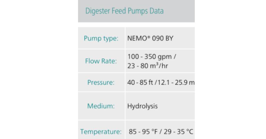 NETZSCH Digester Feed Pumps Data