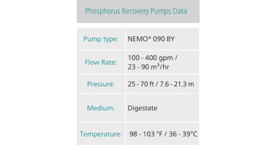 NETZSCH Phosphorus Recovery Pumps Data