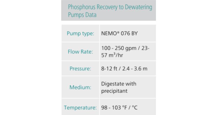 NETZSCH Phosphorus Recovery to dewatering Pumps Data