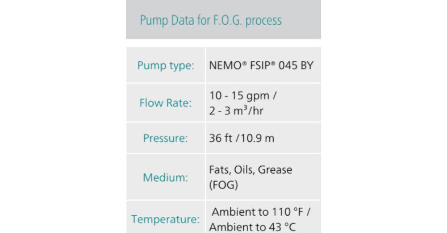 NETZSCH Pump Data for F.O.G process