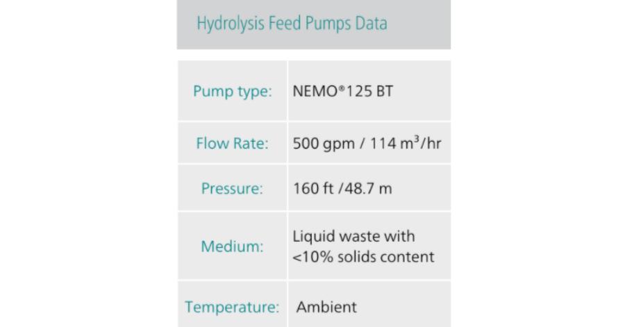 Netzsch Hydrolysis Feed Pumps Data