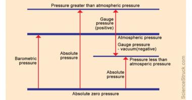 Theory Bites Gauge Pressure, Absolute Pressure