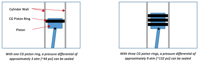 Metcar piston ring diagram