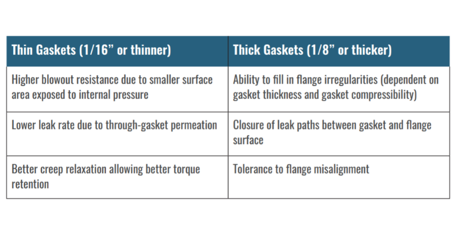 Durlon Gasket Thinkness; is thicker better graph