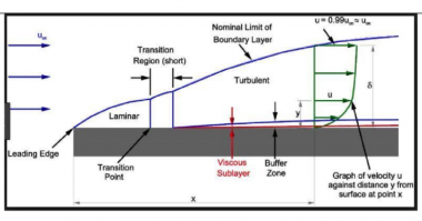 Theory Bites boundary layer