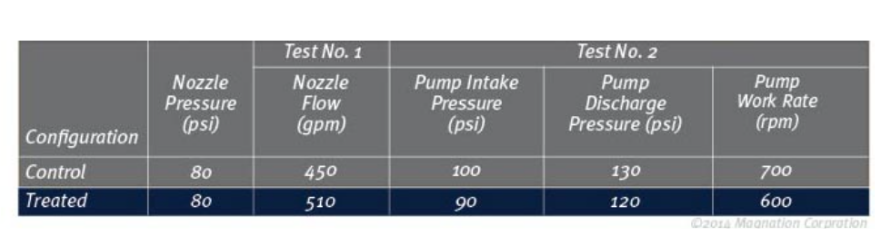 Magnation Water Technologies Optimizes your Pump Performance and ROI (1)