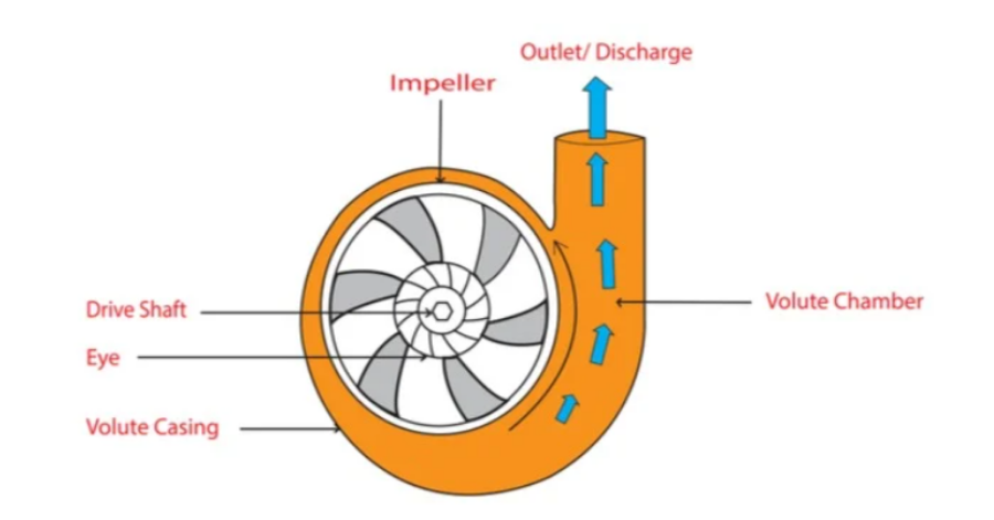 Metcar Figure 1. Centrifugal pump diagram showing flow direction out of the discharge, high pressure side.