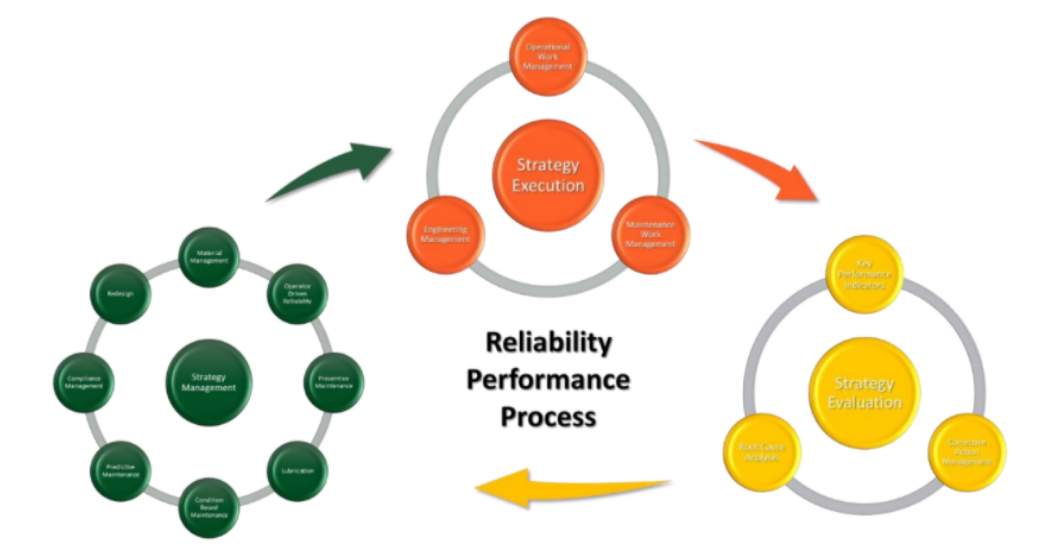 A Practical Approach to Plant Reliability Figure 2. The Continuous Improvement Loop of a Practical Reliability Model