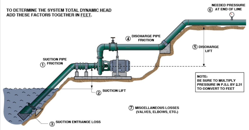 Cornell Visual Reminder Of What To Calculate When Selecting A Pump (1)