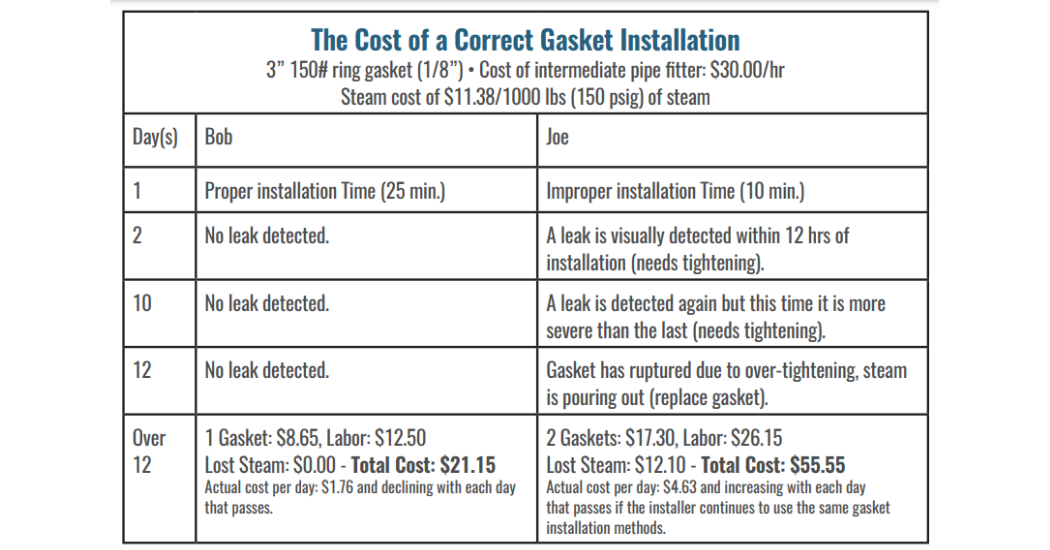 Durlon What Does Gasket Installation Really Cost Your Plant