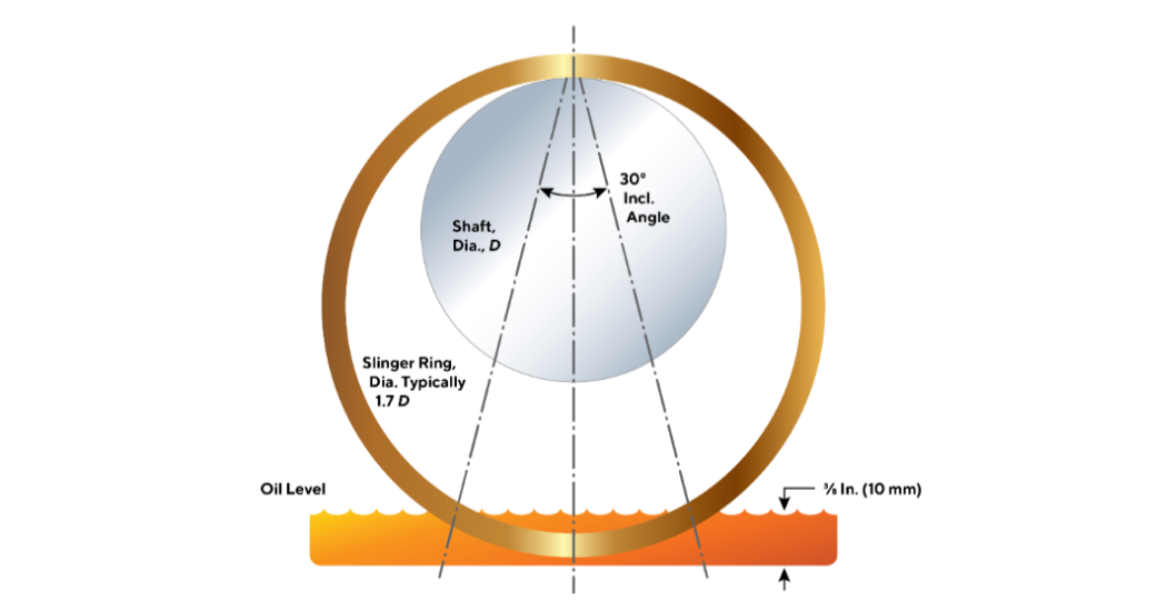Heinz Bloch DN-Number Points to Oil Level Preferences in Bearing Housings