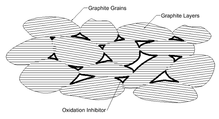 metcar 2 Ways To Improve Oxidation Resistance Of Carbon Graphite Materials