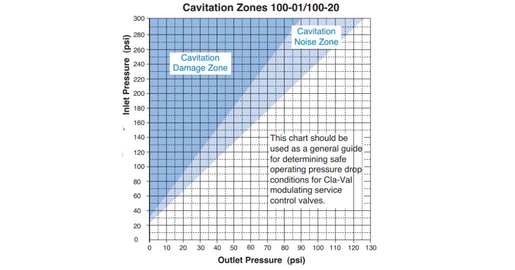 Cla-Val Cavitation Guide